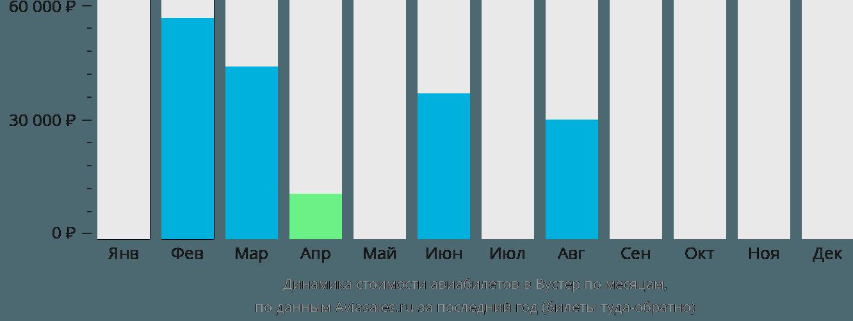 Динамика стоимости авиабилетов в Вустер по месяцам
