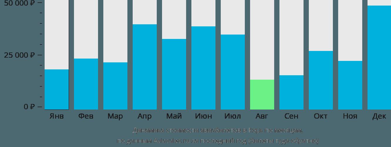 Динамика стоимости авиабилетов в Корк по месяцам