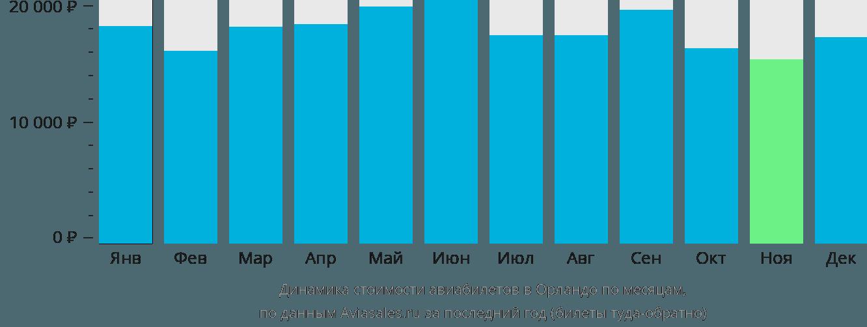 Динамика стоимости авиабилетов в Орландо по месяцам