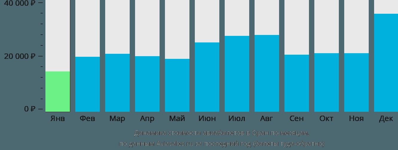Динамика стоимости авиабилетов в Оран по месяцам