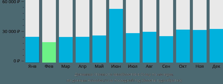 Динамика стоимости авиабилетов в Осаку по месяцам