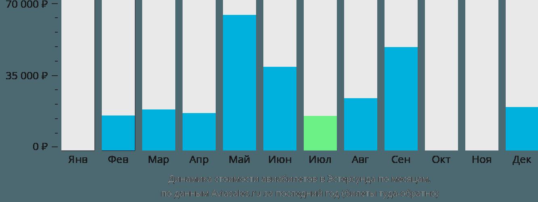 Динамика стоимости авиабилетов в Эстерсунда по месяцам
