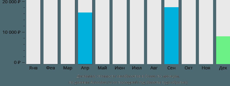 Динамика стоимости авиабилетов в Осиек по месяцам