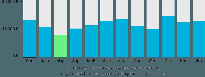 Динамика стоимости авиабилетов в Осло по месяцам