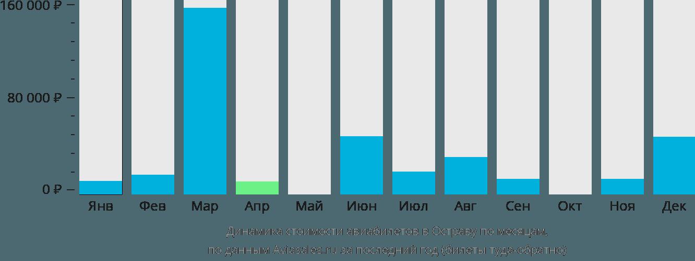 Динамика стоимости авиабилетов в Остраву по месяцам