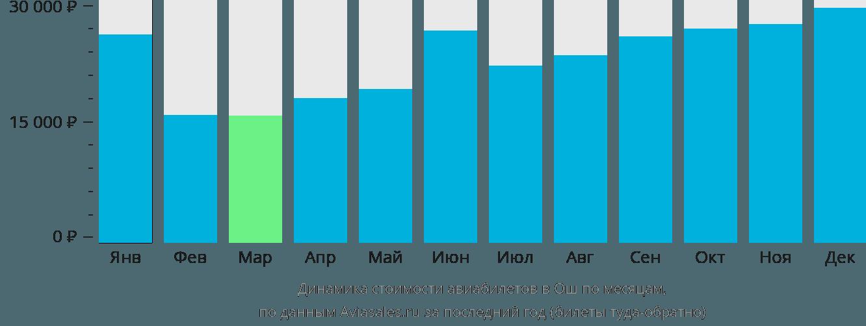 Динамика стоимости авиабилетов в Ош по месяцам