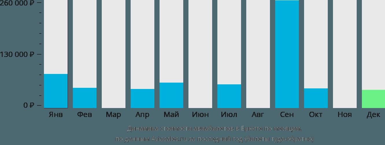 Динамика стоимости авиабилетов в Брюгге по месяцам