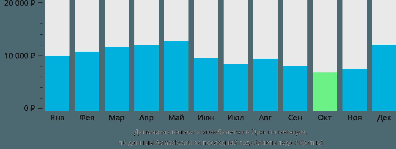Динамика стоимости авиабилетов в Орск по месяцам