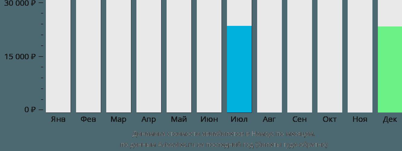 Динамика стоимости авиабилетов в Намсус по месяцам