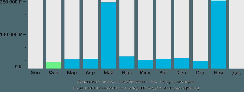 Динамика стоимости авиабилетов в Север Бенд по месяцам