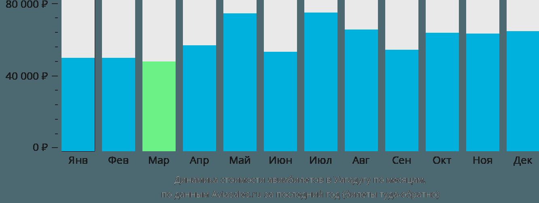 Динамика стоимости авиабилетов в Уагадугу по месяцам
