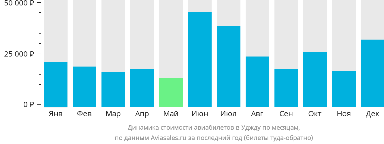 Динамика стоимости авиабилетов в Уджду по месяцам