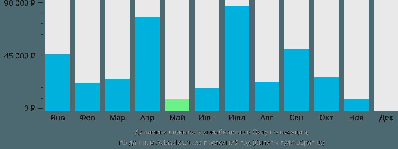 Динамика стоимости авиабилетов в Оулу по месяцам