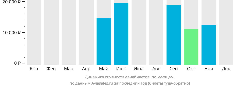Динамика стоимости авиабилетов Зоуерате по месяцам