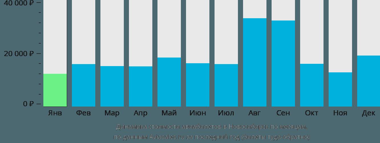 Динамика стоимости авиабилетов в Новосибирск по месяцам
