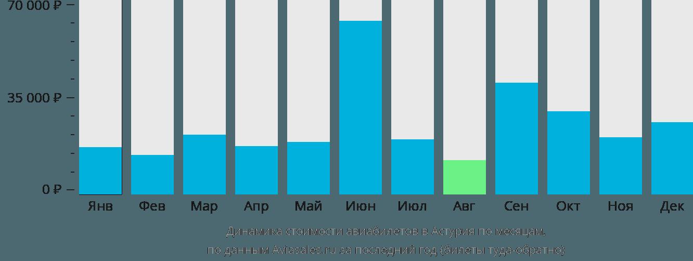 Динамика стоимости авиабилетов в Астурия по месяцам