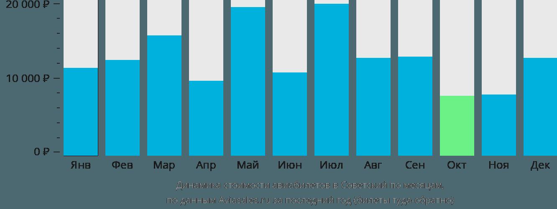 Динамика стоимости авиабилетов в Советский по месяцам
