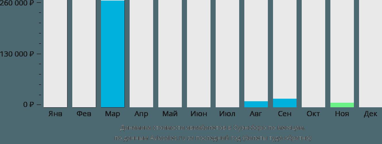 Динамика стоимости авиабилетов в Оуэнсборо по месяцам