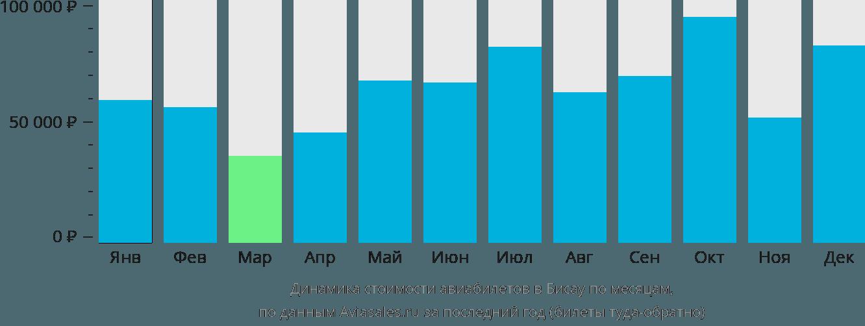 Динамика стоимости авиабилетов в Бисау по месяцам