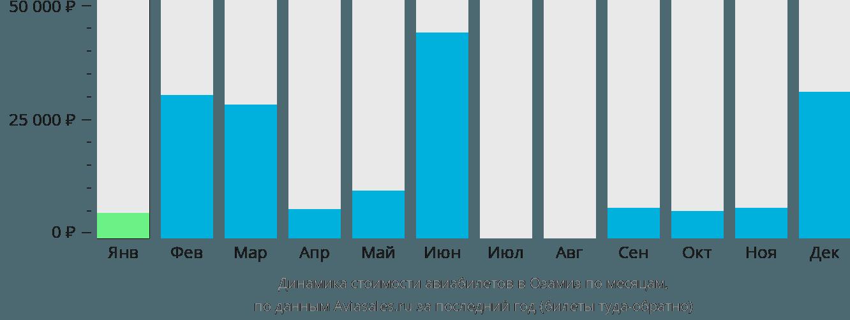 Динамика стоимости авиабилетов в Озамис Сити по месяцам