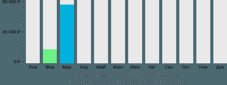 Динамика стоимости авиабилетов в Загору по месяцам