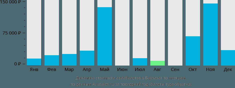 Динамика стоимости авиабилетов в Уазазат по месяцам