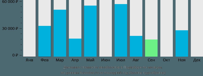Динамика стоимости авиабилетов в Падерборн по месяцам