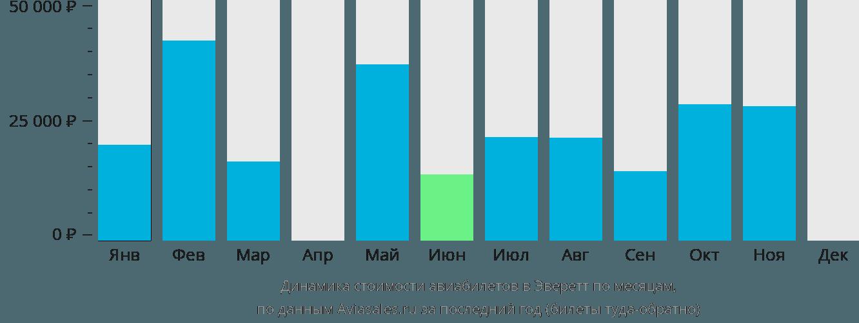 Динамика стоимости авиабилетов в Эверетт по месяцам