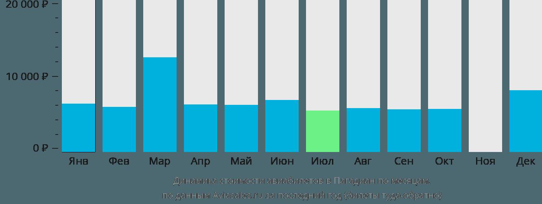 Динамика стоимости авиабилетов в Пагадиан по месяцам
