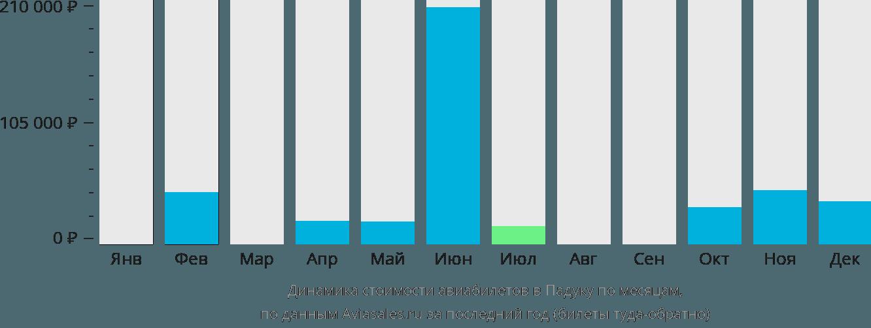 Динамика стоимости авиабилетов в Падаку по месяцам