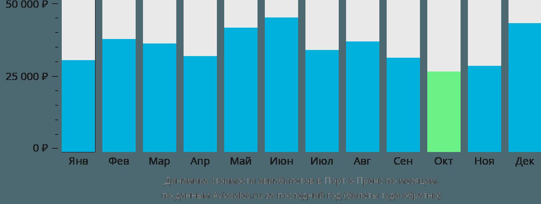 Динамика стоимости авиабилетов в Порт-о-Пренс по месяцам