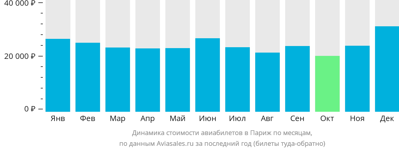 Динамика стоимости авиабилетов в Париж по месяцам