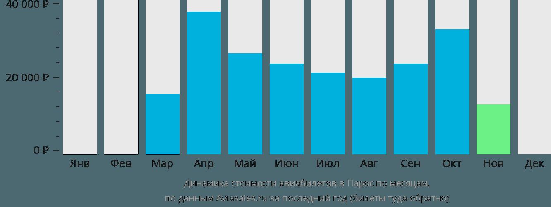 Динамика стоимости авиабилетов в Парос по месяцам