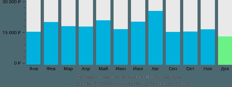 Динамика стоимости авиабилетов в Патну по месяцам