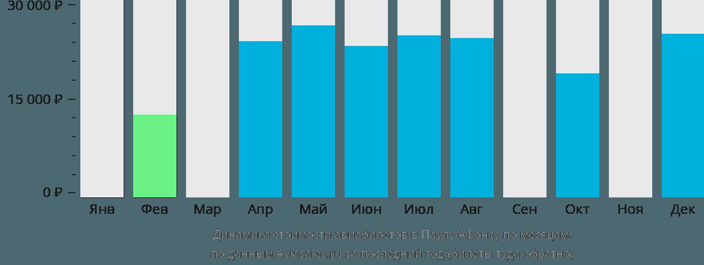 Динамика стоимости авиабилетов в Паулу-Афонсу по месяцам
