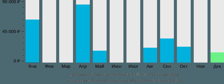 Динамика стоимости авиабилетов в Платтсбург по месяцам
