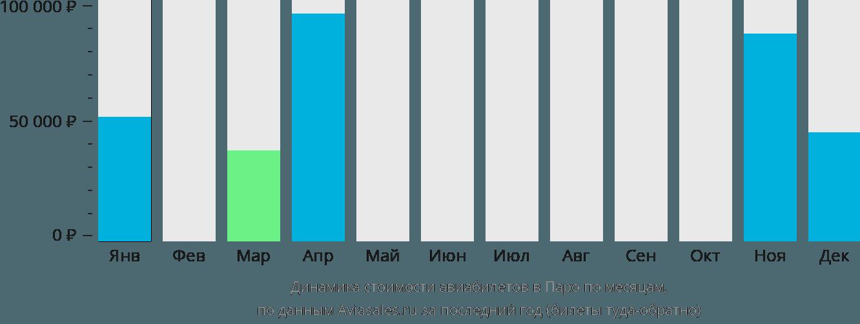 Динамика стоимости авиабилетов в Паро по месяцам
