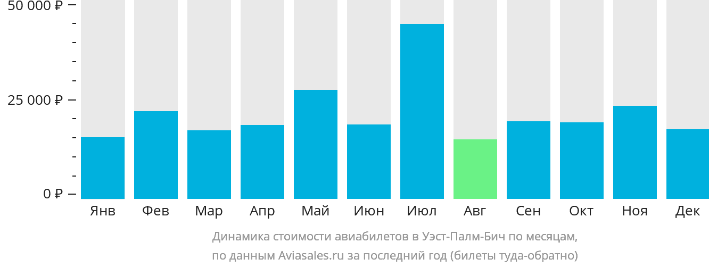 Динамика стоимости авиабилетов в Уэст-Палм-Бич по месяцам