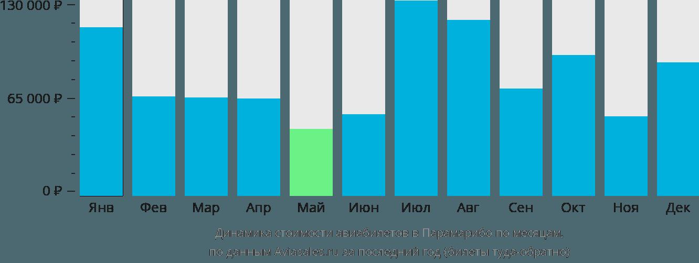 Динамика стоимости авиабилетов в Парамарибо по месяцам