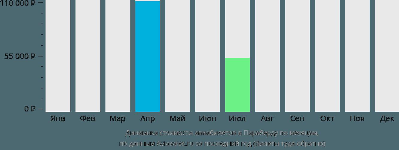 Динамика стоимости авиабилетов в Параберду по месяцам