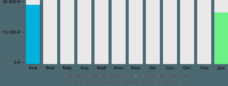 Динамика стоимости авиабилетов в Плеттенберг-Бей по месяцам