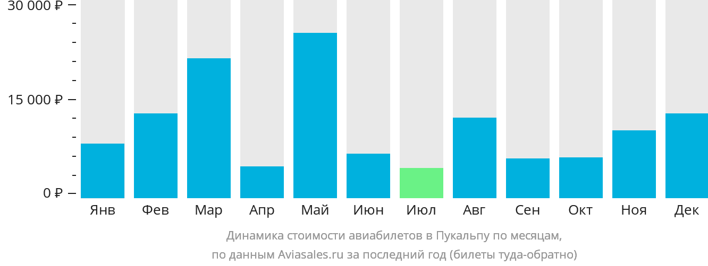 Динамика стоимости авиабилетов в Пукальпу по месяцам
