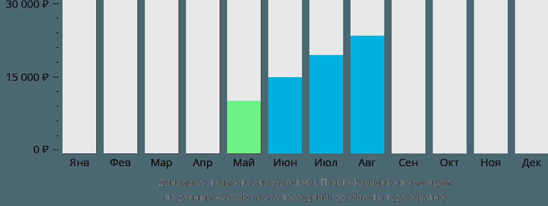 Динамика стоимости авиабилетов в Пуэрто-Карреньо по месяцам