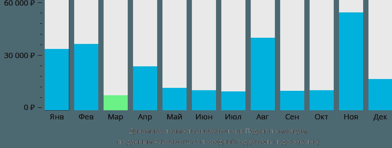 Динамика стоимости авиабилетов в Паданг по месяцам
