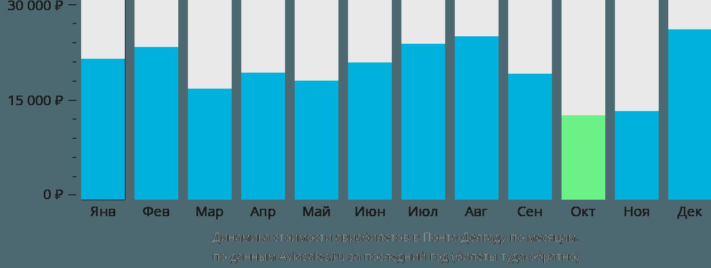 Динамика стоимости авиабилетов в Понту-Делгаду по месяцам