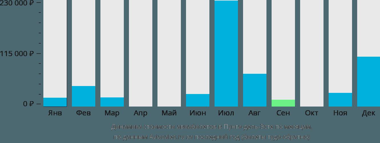 Динамика стоимости авиабилетов Мальдонадо по месяцам