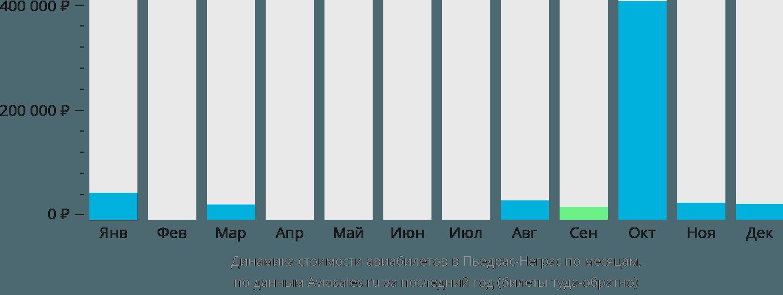 Динамика стоимости авиабилетов в Пьедрас Неграс по месяцам
