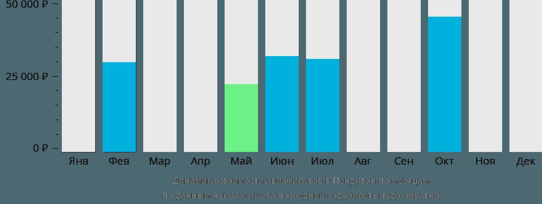Динамика стоимости авиабилетов в Пендлтон по месяцам