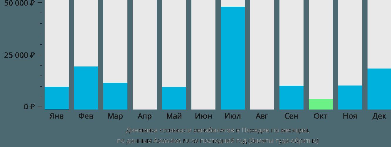 Динамика стоимости авиабилетов в Пловдив по месяцам