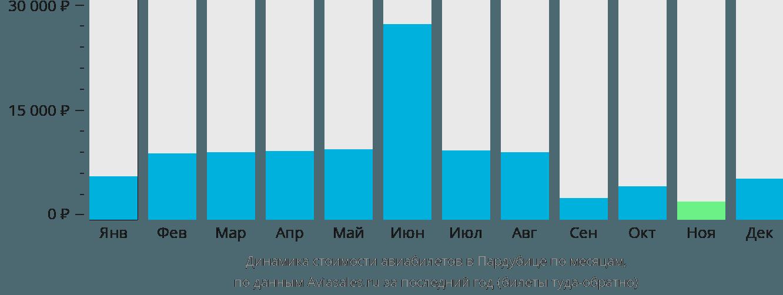 Динамика стоимости авиабилетов в Пардубице по месяцам